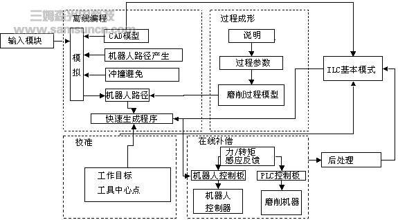 福特汽车开发流程图